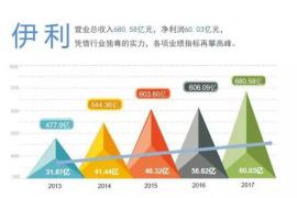 伊利2017年报五大核心指标再次刷新行业纪录 稳居行业第一