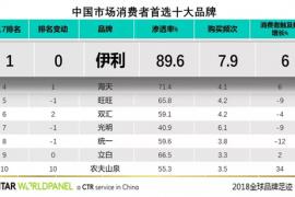 伊利成2017年中国市场消费者首选品牌 创新产品大获成功
