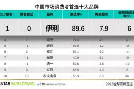 创新驱动发展 伊利荣膺中国市场消费者首选十大品牌第一名