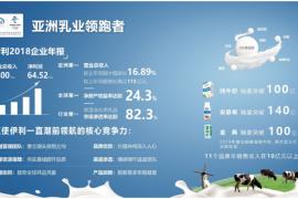 伊利股份2018年业绩喜人 营收近800亿稳居乳业领航位置